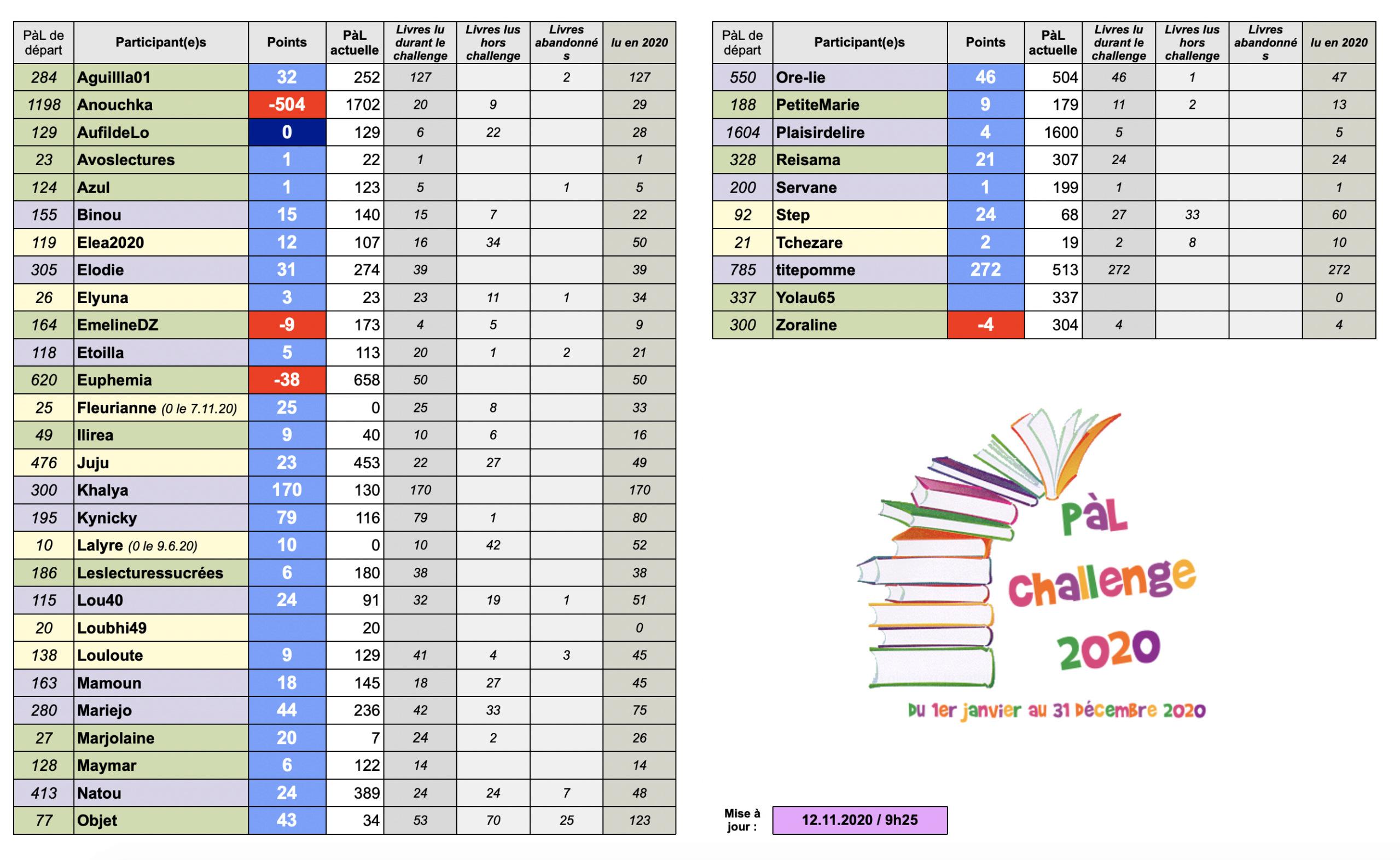 °°PàL Challenge 2020°° - Page 15 Captu113