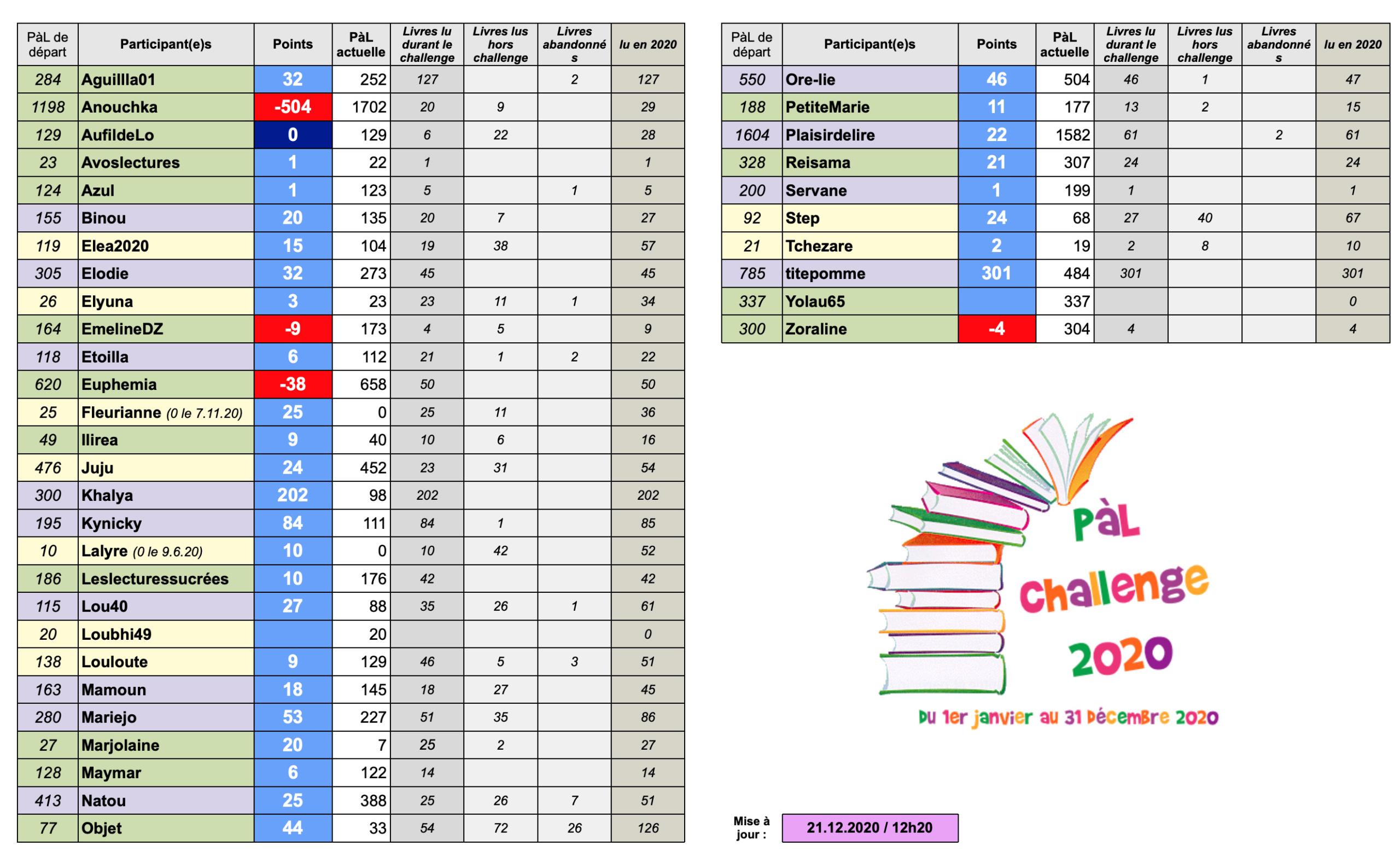 °°PàL Challenge 2020°° - Page 17 Captu126