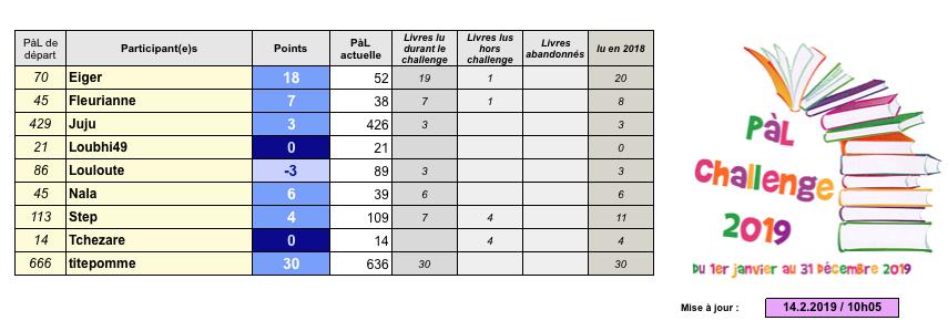 -PàL challenge 2019- - Page 4 Captu410