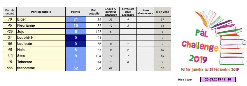 -PàL challenge 2019- - Page 5 Captu480