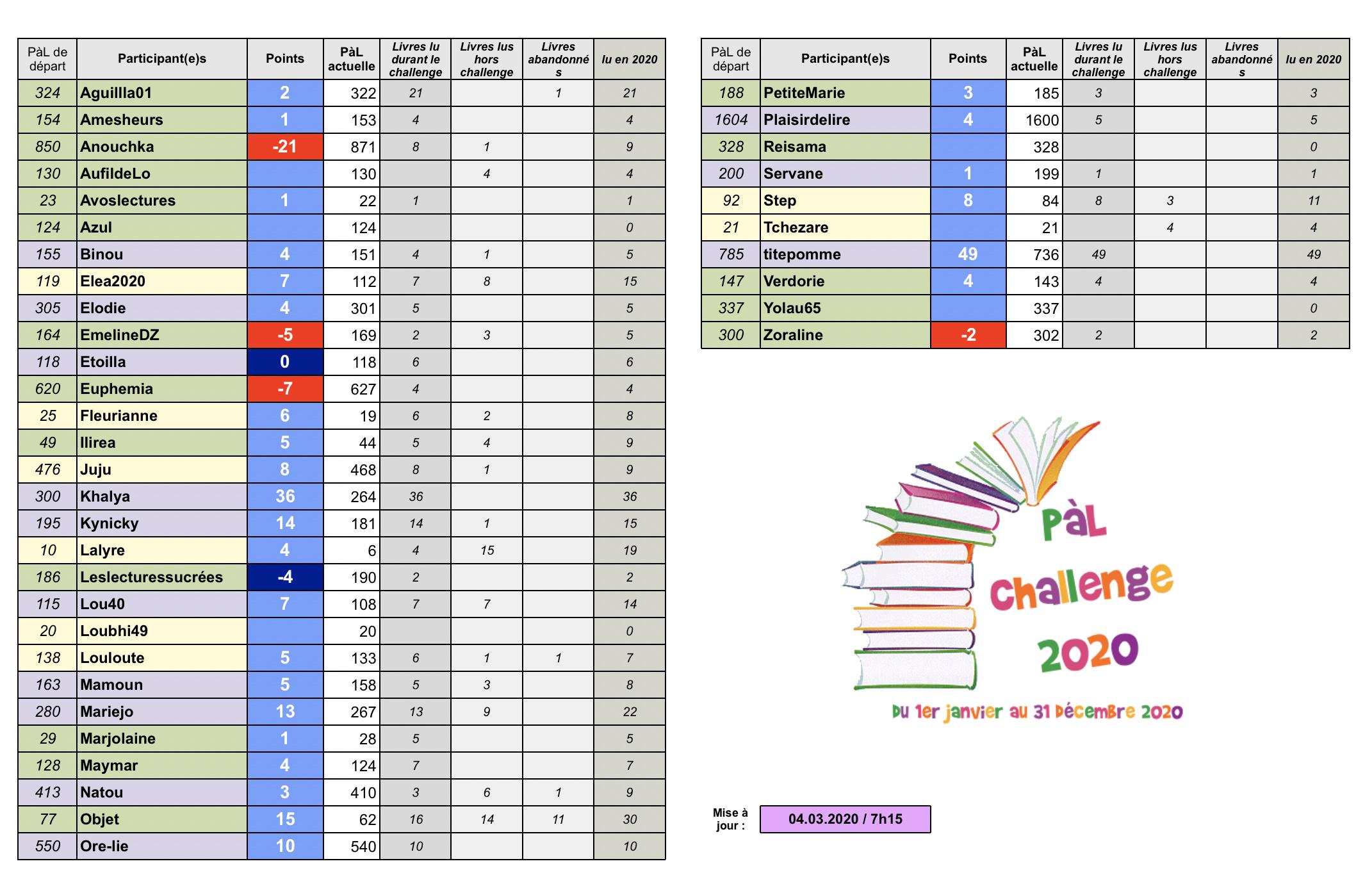 °°PàL Challenge 2020°° - Page 5 Captur20