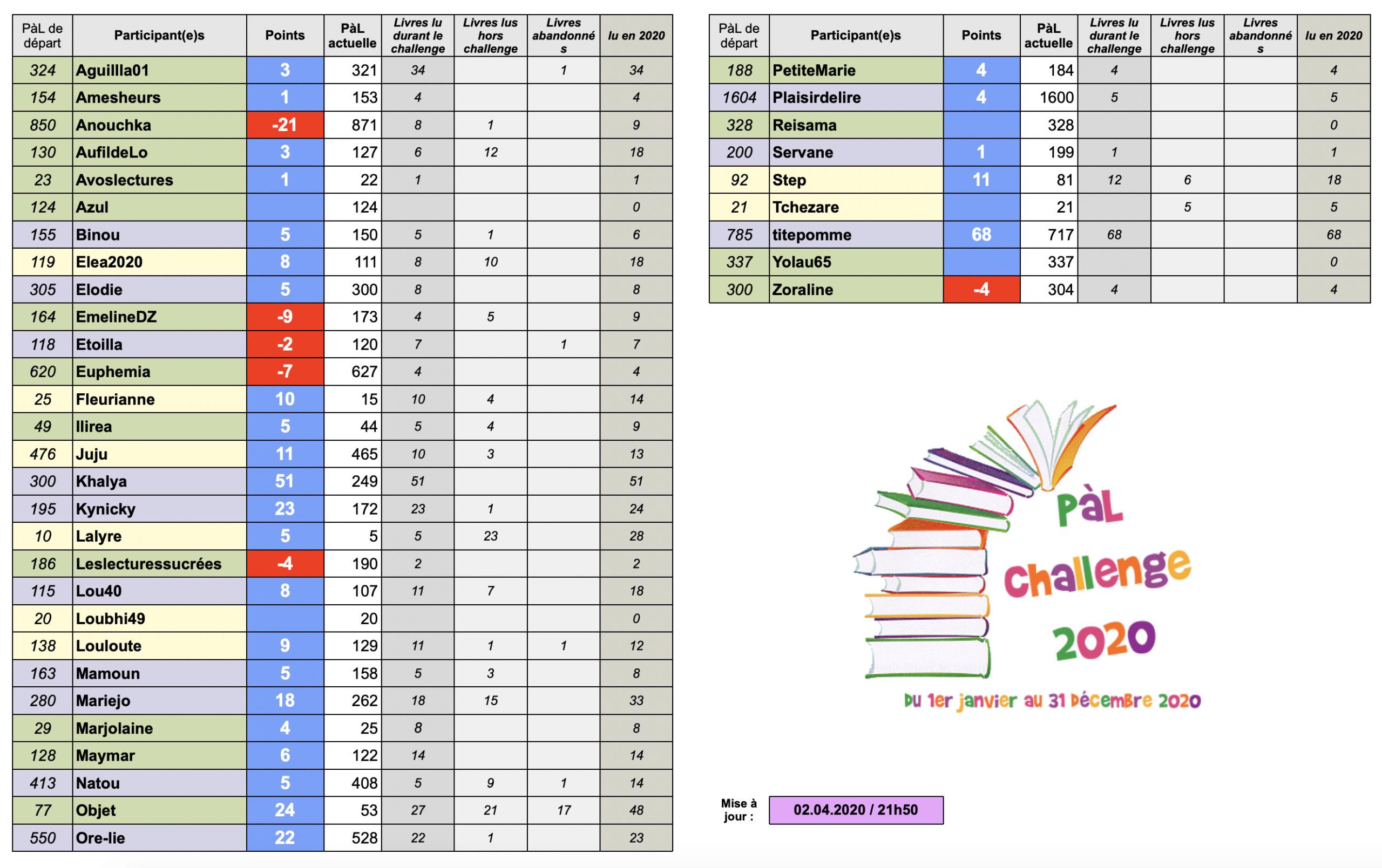 °°PàL Challenge 2020°° - Page 6 Captur31