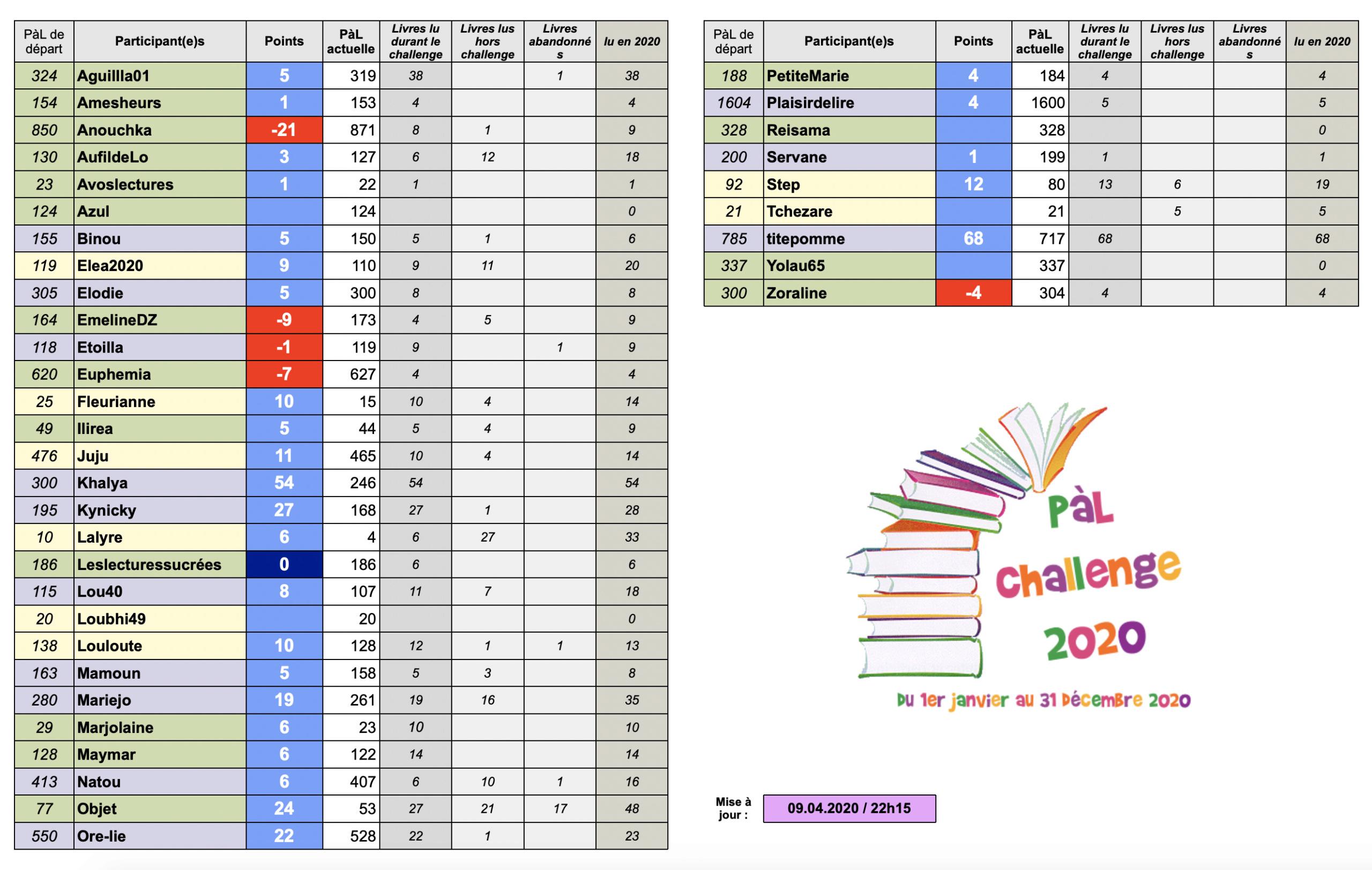 °°PàL Challenge 2020°° - Page 7 Captur35