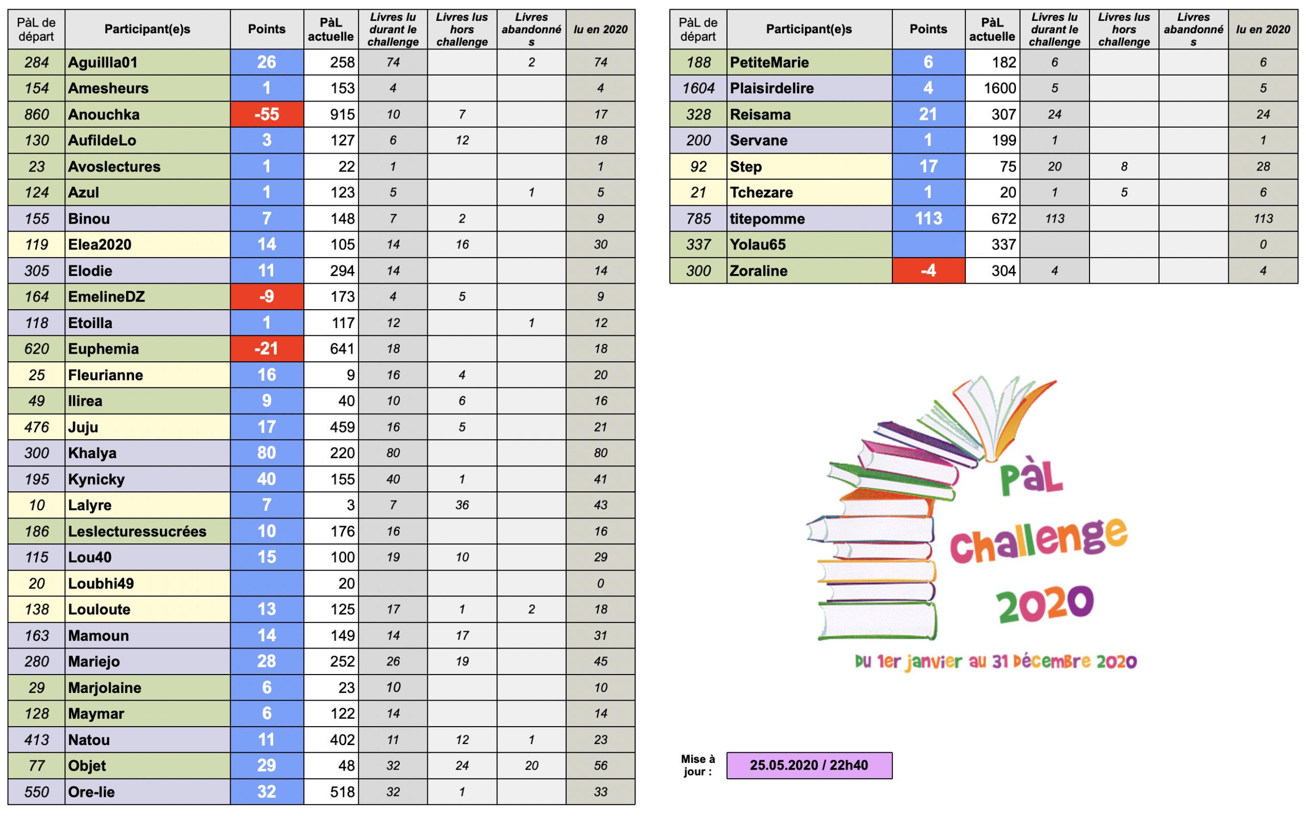 °°PàL Challenge 2020°° - Page 9 Captur58
