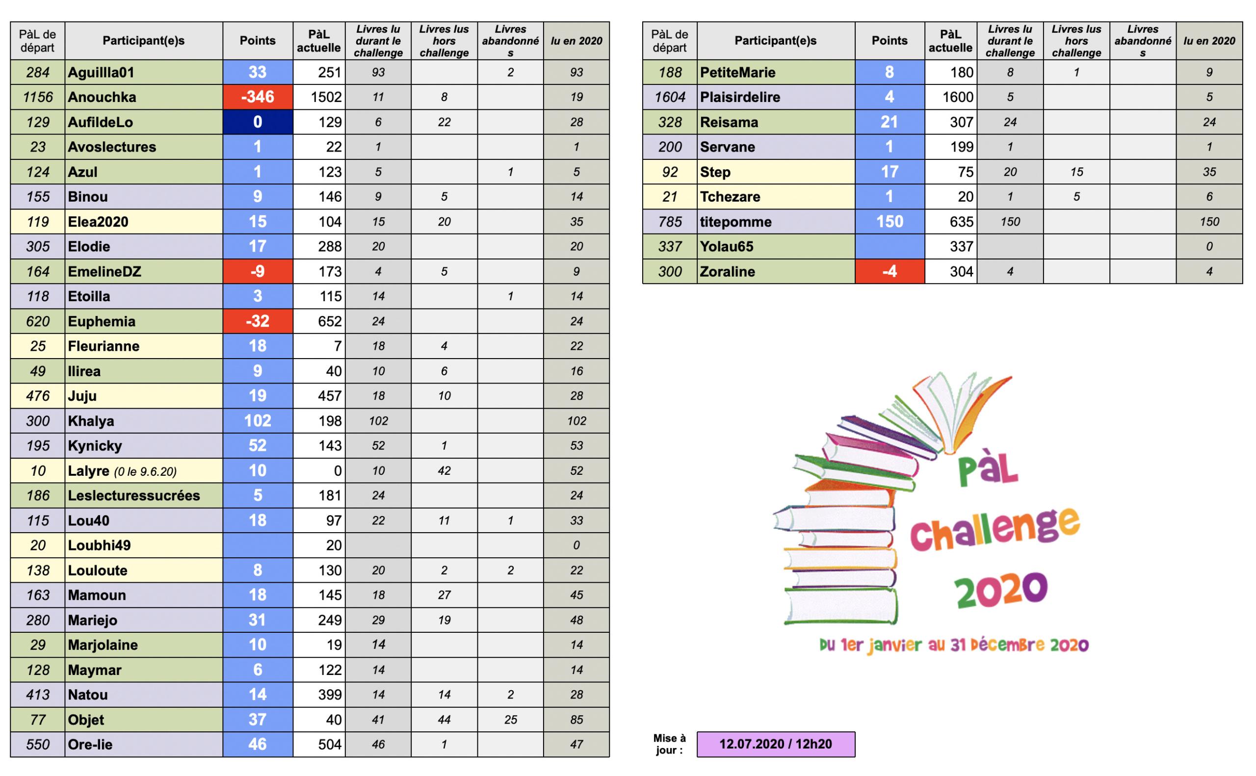 °°PàL Challenge 2020°° - Page 10 Captur75