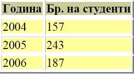 HTML (HyperText Markup Language) 111