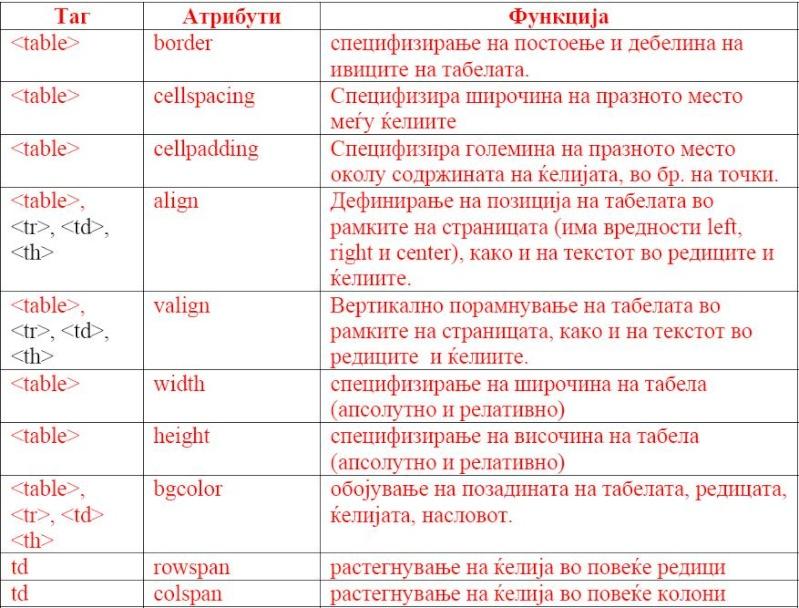HTML (HyperText Markup Language) 210