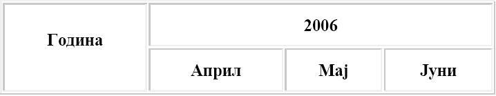 HTML (HyperText Markup Language) 410