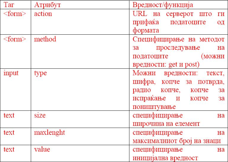 HTML (HyperText Markup Language) 810