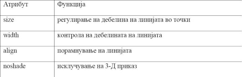 HTML (HyperText Markup Language) Slice110