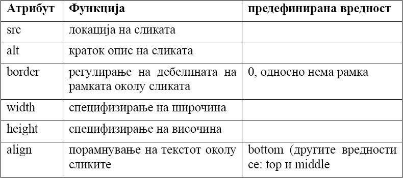 HTML (HyperText Markup Language) Slice210
