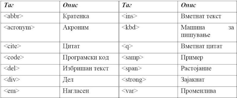 HTML (HyperText Markup Language) Slika111