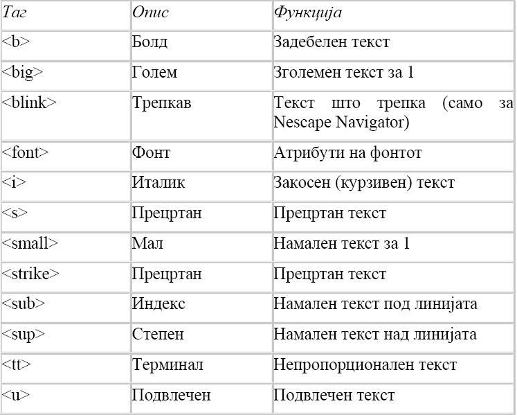HTML (HyperText Markup Language) Slika310