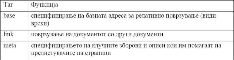 HTML (HyperText Markup Language) Vtora10