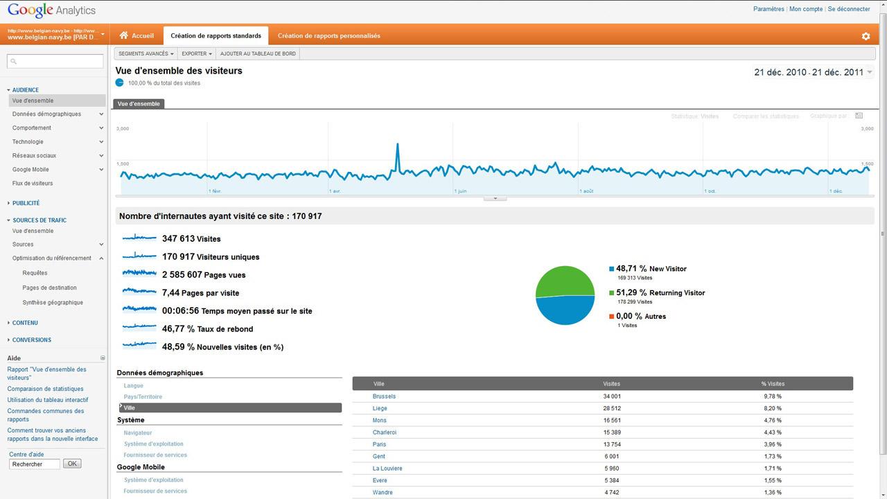 Les stats de notre forum par Google Analytics ! Foru_v12