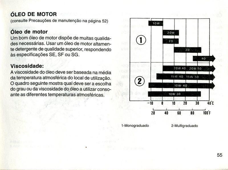revisões da transalp Manual33