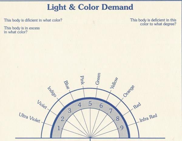 Algunas tablas para usar con el péndulo. Lightc10