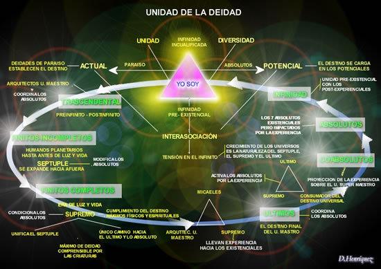 libros - EL LIBRO DE URANTIA Deidad10