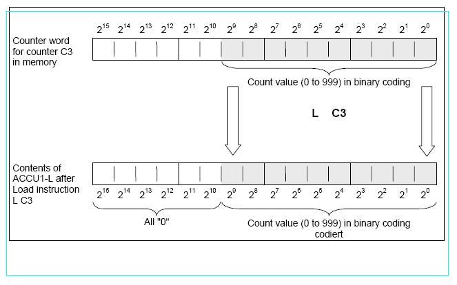 دورة تدريبية في الحاكمات المنطقية قابلة للبرمجة طراز Siemens S7 - صفحة 2 Loadco10