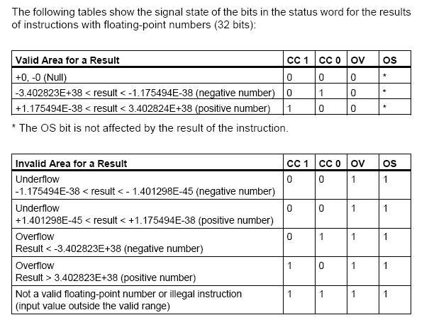 دورة تدريبية في الحاكمات المنطقية قابلة للبرمجة طراز Siemens S7 - صفحة 3 Tabler10