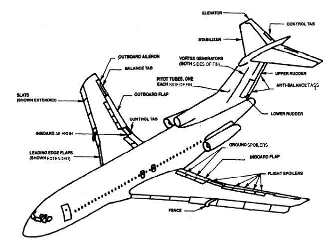 Mostrador de Flaps no 727 72710