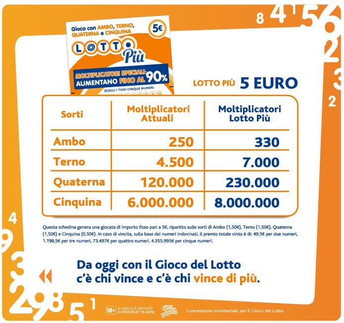 Lotto Più (Novità dal 23/5/12 sul Gioco del Lotto) Lotto410