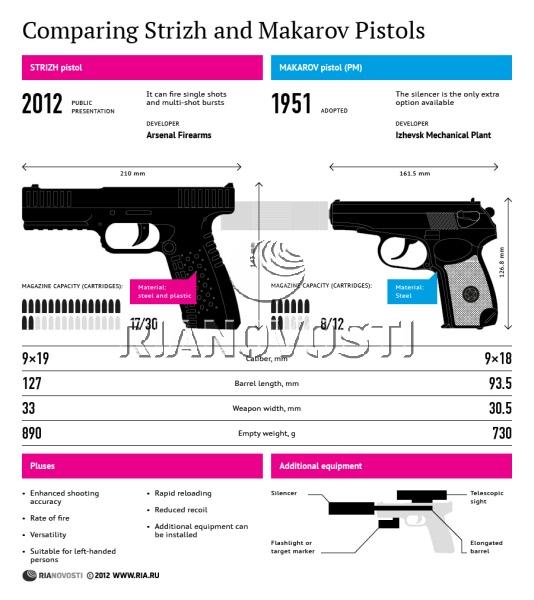 Armes de Poing/ Pistolets/ Armes de Défense Rian_110
