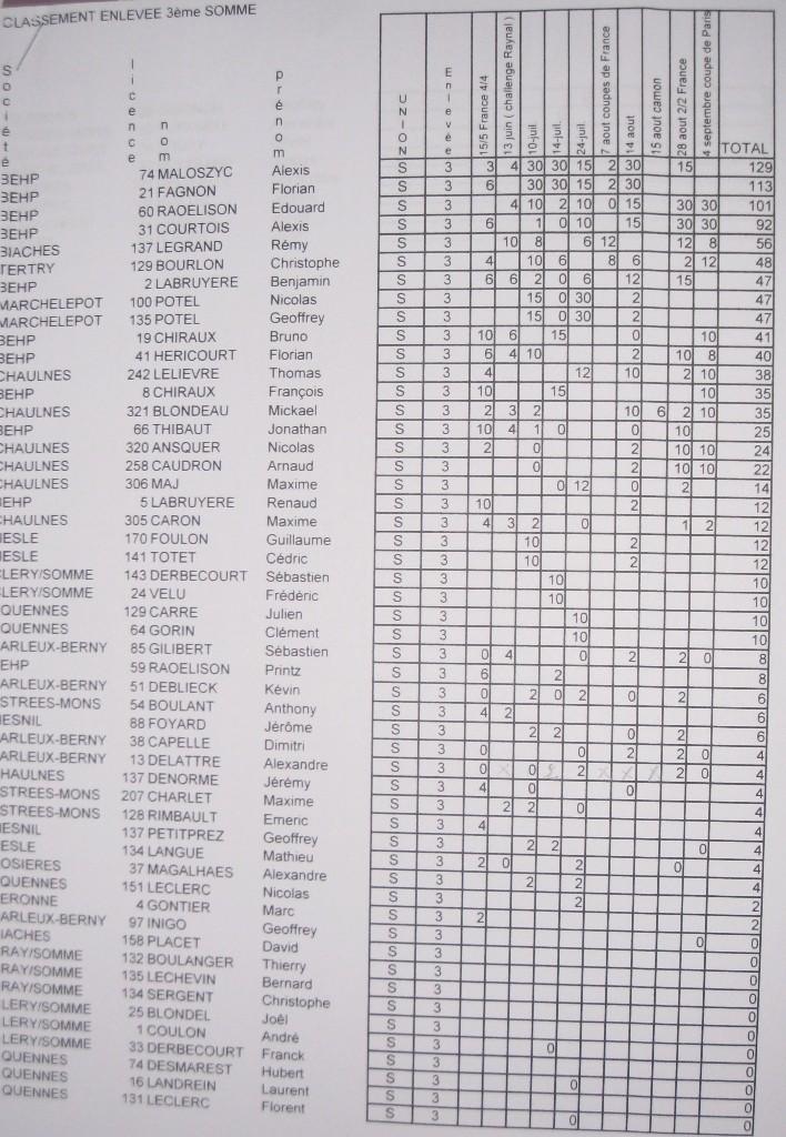 Classements officiels enlevée 2011 Class_13