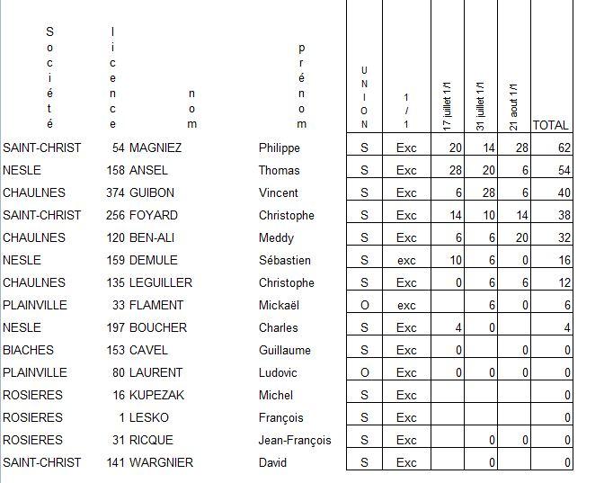 Classements officiels enlevée 2011 Class_14