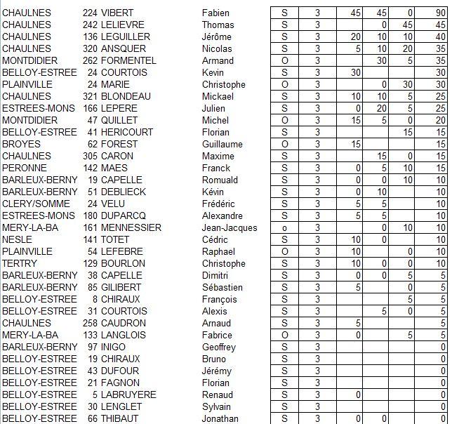 Classements officiels enlevée 2011 Class_17