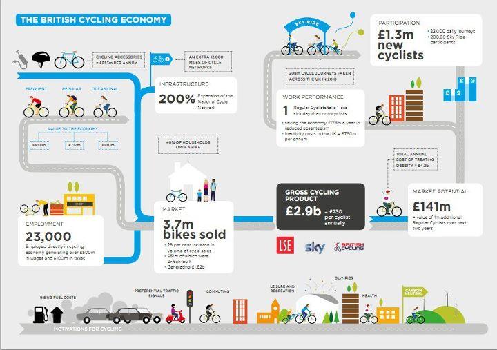 Le vélo.... moteur de l'économie britannique 29187311