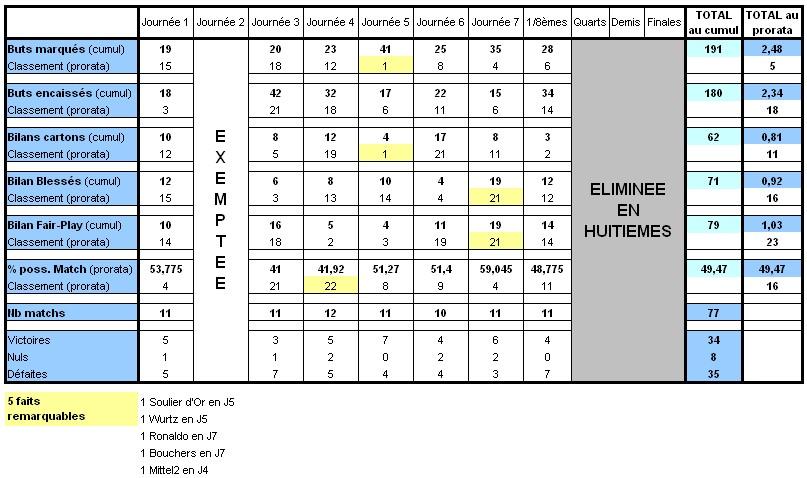 Statistiques de la région Limous10