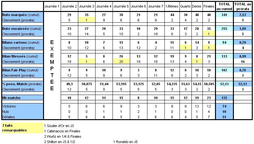 Statistiques de la région Limous12