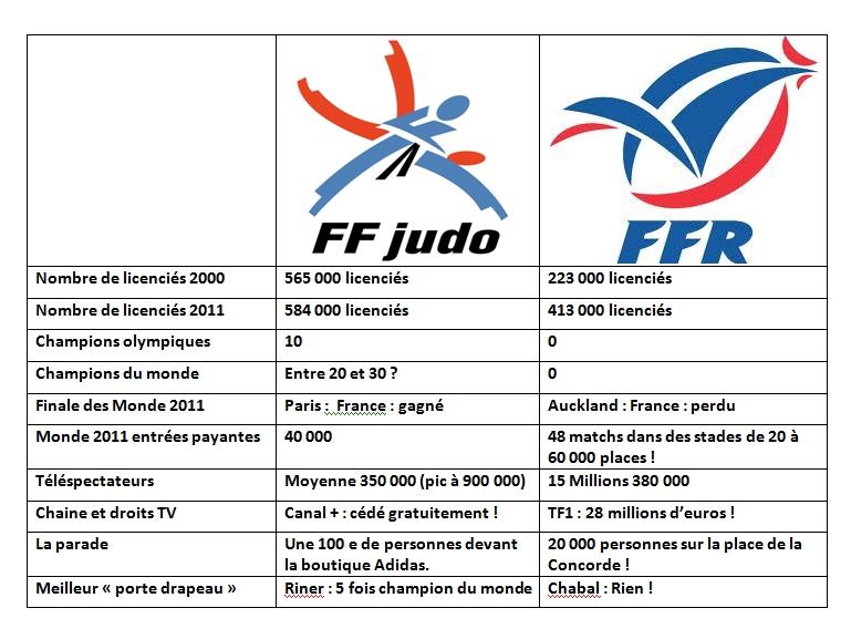 FFRugby : 15 / FFjudo : 0 ! FFRugby vainqueur par IPPON ... Compar10