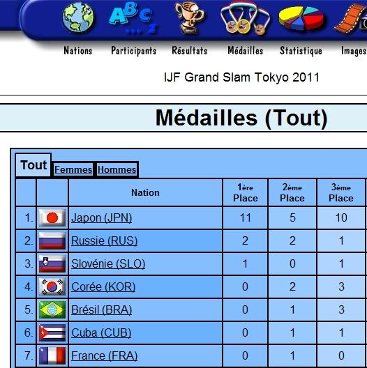 Comparaison résultat grand Prix de Tokyo, et grand Prix de Paris 2012. Grand_10