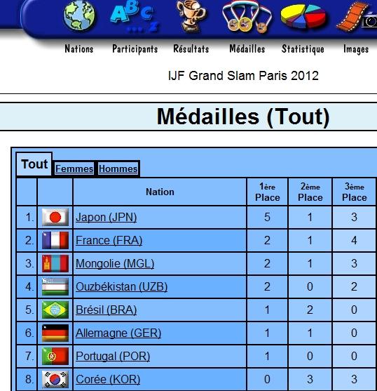 Comparaison résultat grand Prix de Tokyo, et grand Prix de Paris 2012. Tivp_p10