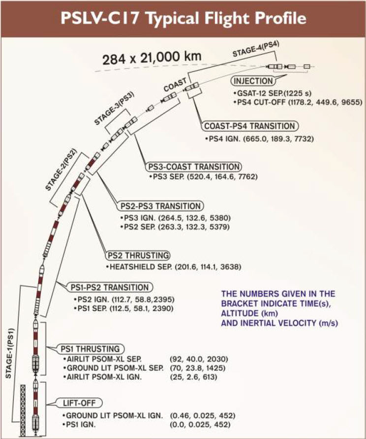 [Inde] PSLV C17 - GSAT-12   0515