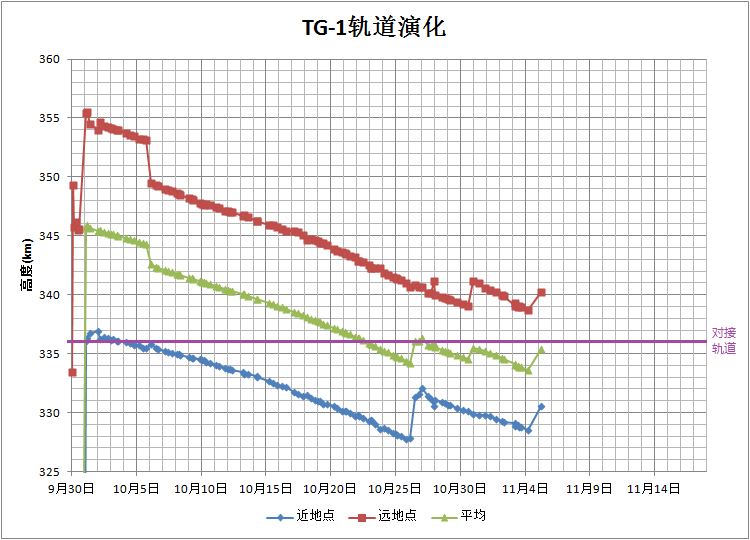 [Mission] Shenzhou-8 & TG-1 - Page 7 13084910