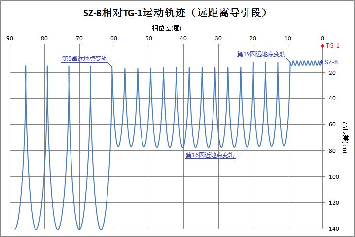 [Mission] Shenzhou-8 & TG-1 - Page 2 22544610