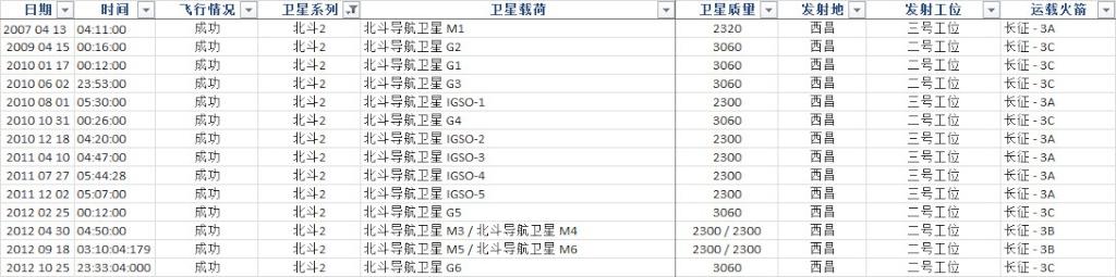 [Chine] Système de navigation Beidou 25-10-12