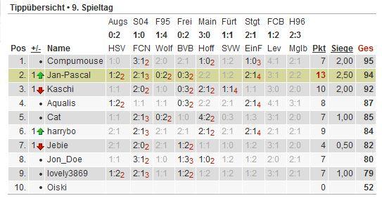 Bundesliga-Tipp 2012/13 - Seite 2 Tipp156