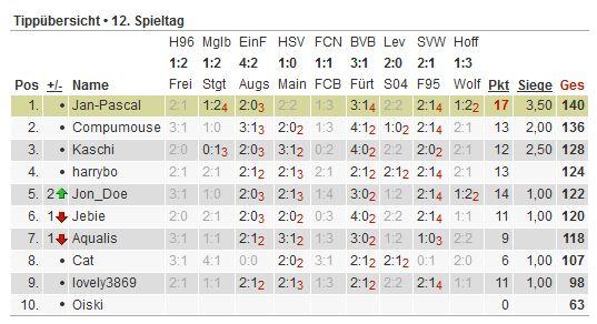 Bundesliga-Tipp 2012/13 - Seite 2 Tipp159