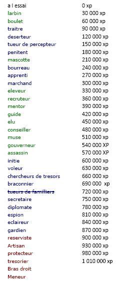 Liste des rangs attribués en fonction de l'xp guilde. Grille11