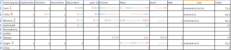 Résultats pour le challenge Fil rouge de l'année 2010-2011 Racapi10