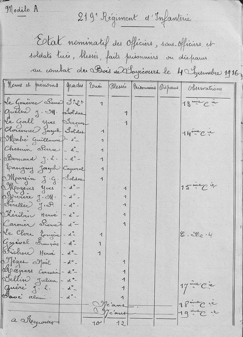 Mémorial des Braspartiates dans la Grande Guerre : 1916 - Page 2 082_no10