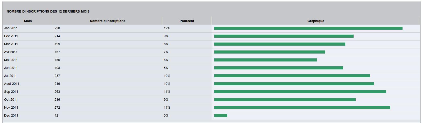[Statistiques] Statistiques annuelles - Modification du nombre de mois Captu169