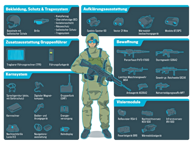 equipement moderne et  theorique du soldat allemand  Imagep10