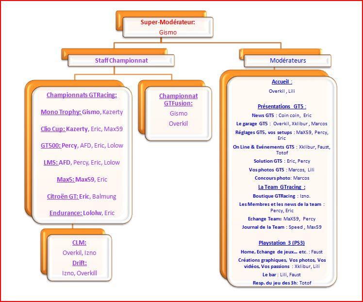 Organigramme Staff GTracing - Page 2 Orga_s15