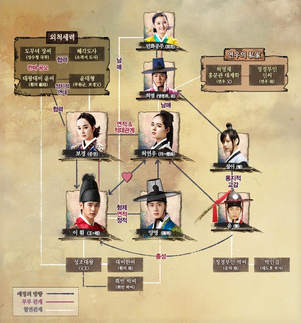 The Moon Embracing The Sun  Cast_m10