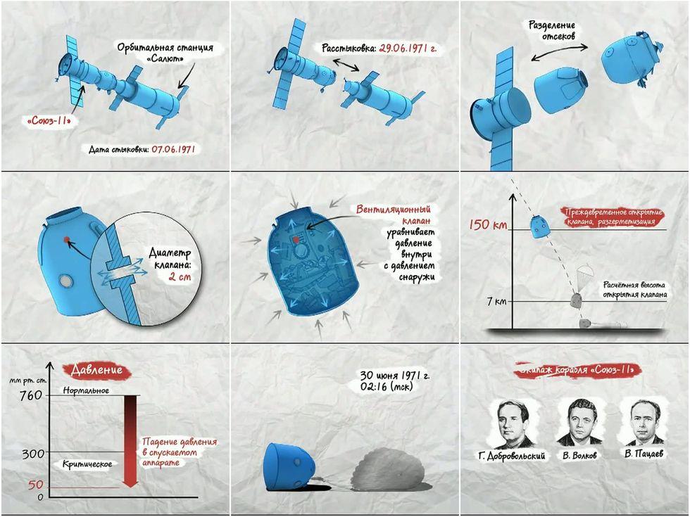 Incidents et accidents astronautiques - Page 2 Animat11